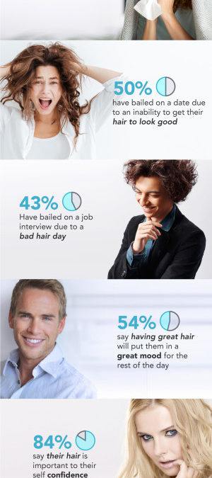 "How many ""Bad Hair Days"" do American's have each year?  You'd be Surprised!"